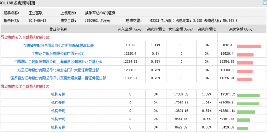 工业富联昨日遭遇机构集体抛售 股价再跌超5%